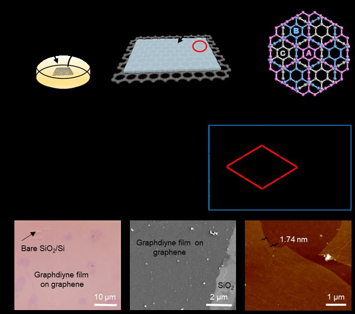 这一工作为石墨双炔结构的稳定存在提供了强有力的证据,同时为石墨双